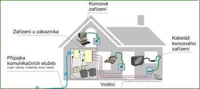 Rozvod internetu v rodinném domě