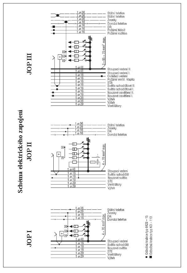 Schéma elektroinstalace v panelovém bytě