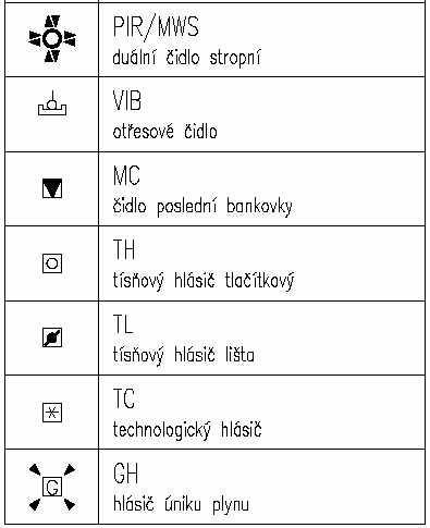 Legenda Znacek Na Elektrotechnickych Vykresech Elektrika Cz